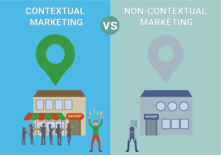 Contextual-Marketing