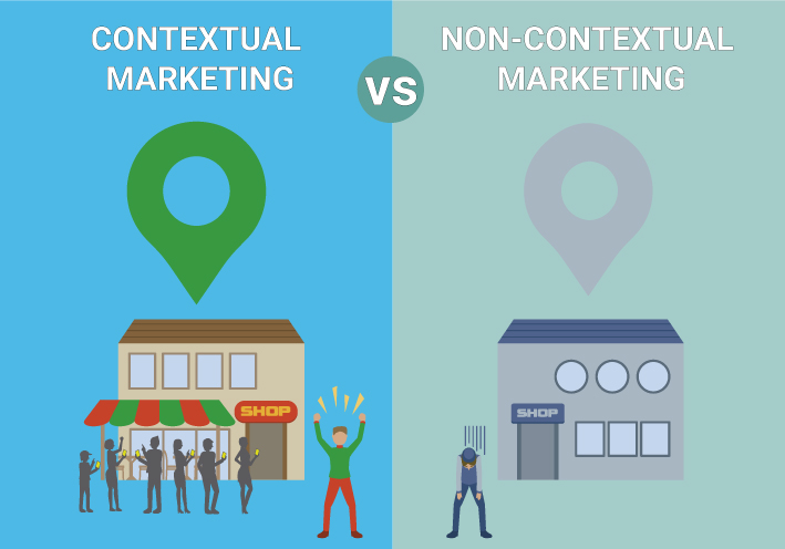 Contextual-Marketing
