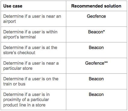beaconvsgeofence_use cases