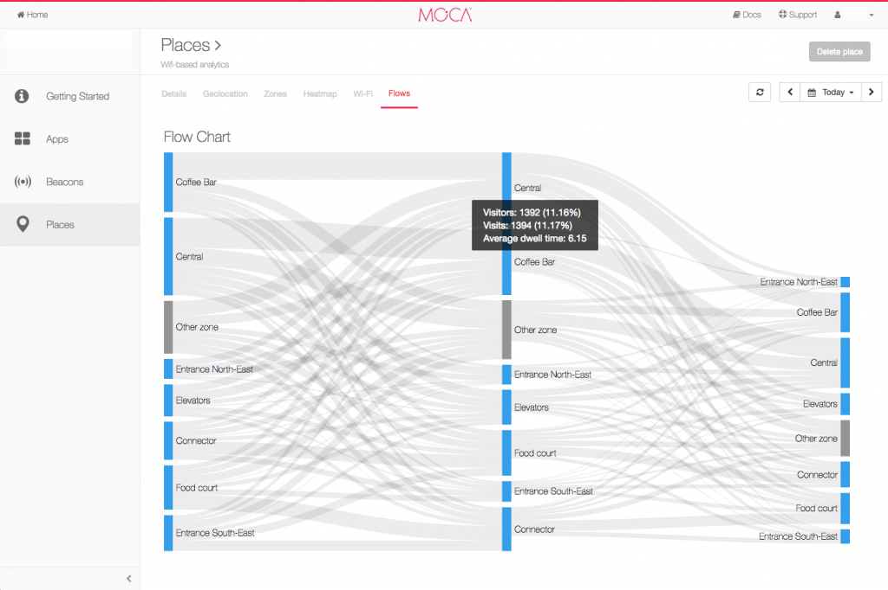 mobility flows_MOCA