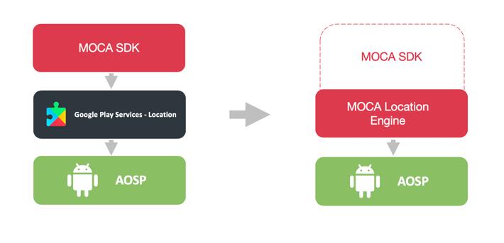 MOCA Mobile Location Engine